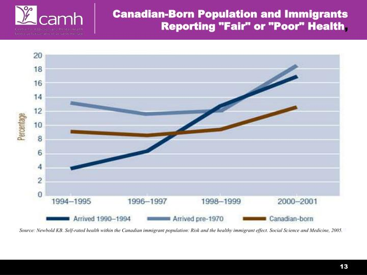 Canadian-Born Population and Immigrants