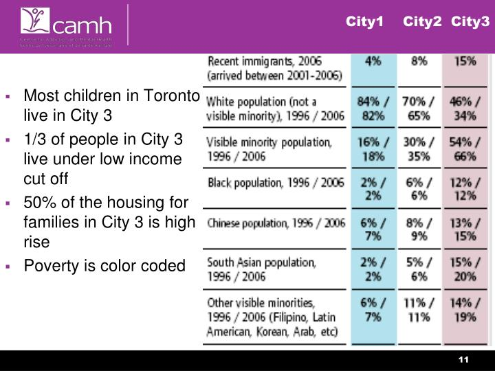 Most children in Toronto live in City 3
