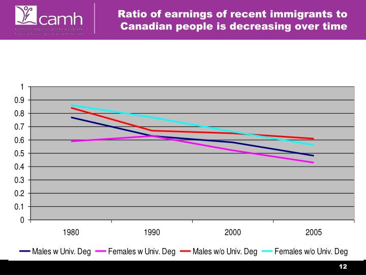 Ratio of earnings of recent immigrants to Canadian people is decreasing over time