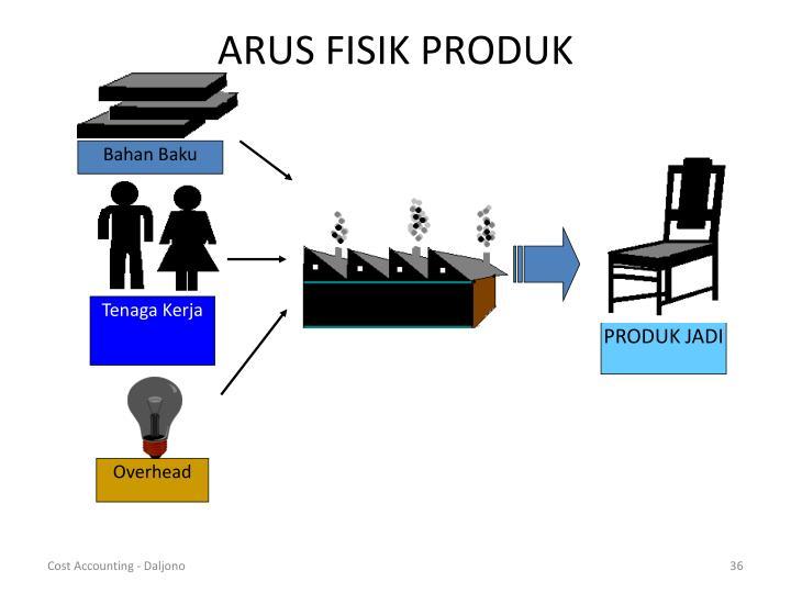 ARUS FISIK PRODUK