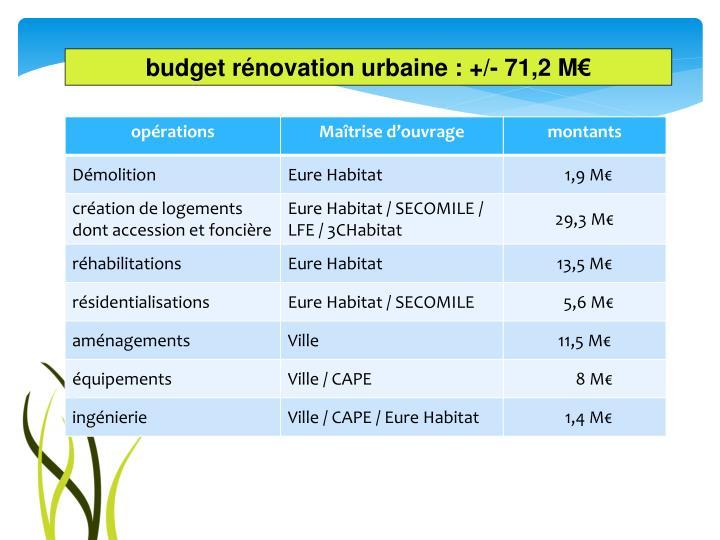 budget rénovation urbaine : +/- 71,2 M€