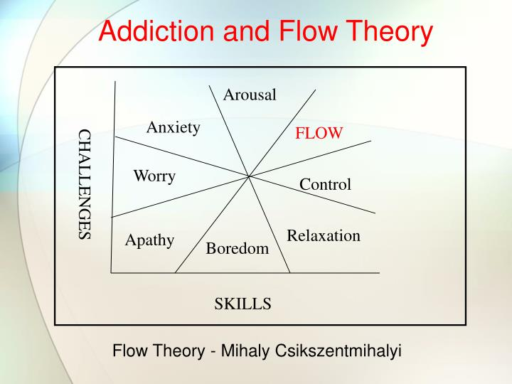 Addiction and Flow Theory