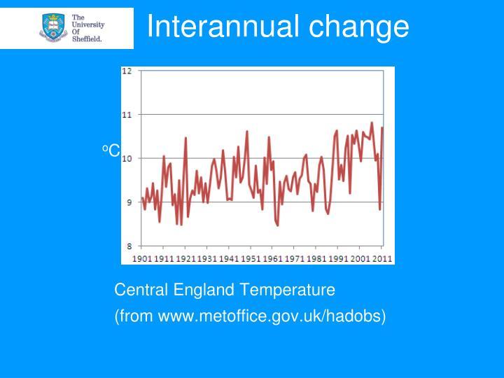 Interannual change