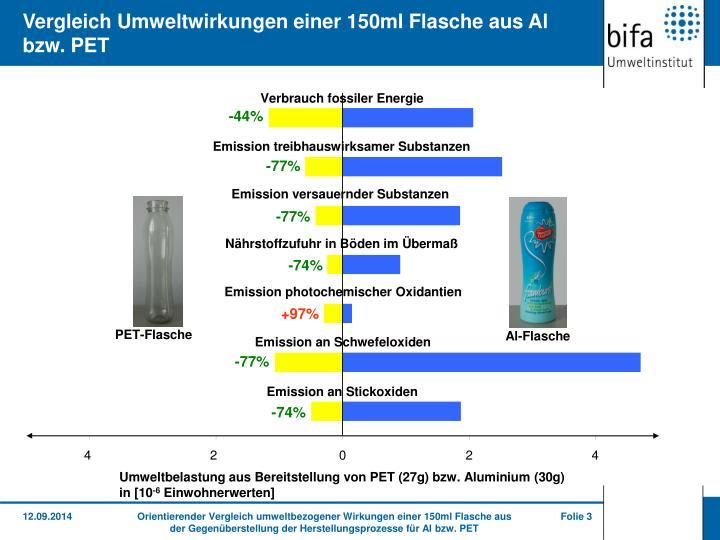 Vergleich Umweltwirkungen einer 150ml Flasche aus Al bzw. PET