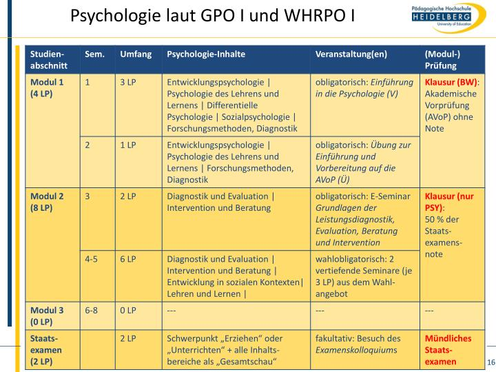 Psychologie laut GPO I und WHRPO I