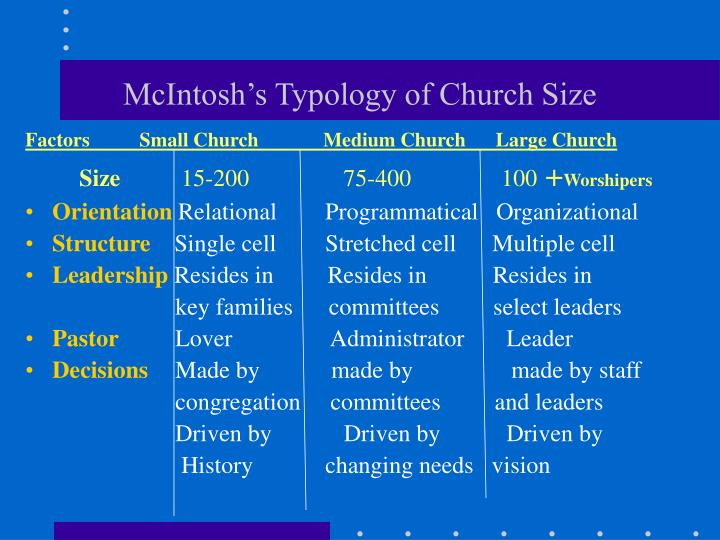 McIntosh's Typology of Church Size