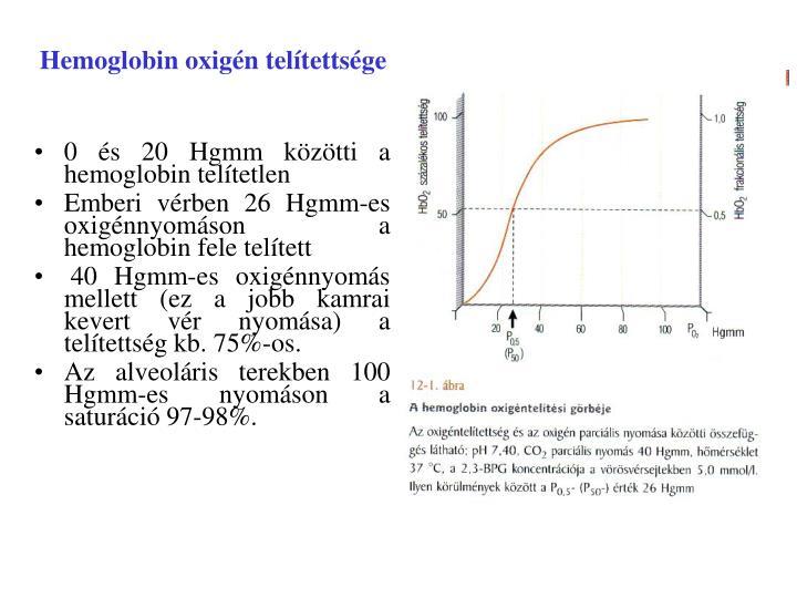 Hemoglobin oxigén telítettsége