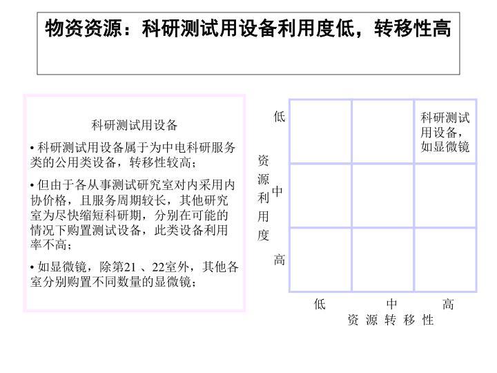 物资资源:科研测试用设备利用度低,转移性高