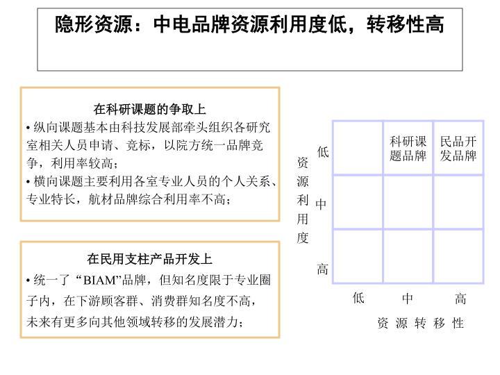 隐形资源:中电品牌资源利用度低,转移性高
