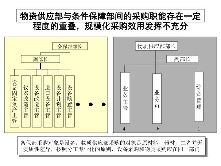 物资供应部与条件保障部间的采购职能存在一定程度的重叠,规模化采购效用发挥不充分