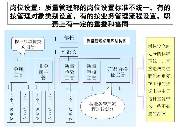 岗位设置:质量管理部的岗位设置标准不统一,有的按管理对象类别设置,有的按业务管理流程设置,职责上有一定的重叠和雷同
