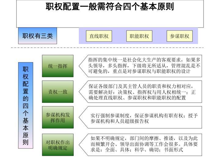 职权配置一般需符合四个基本原则