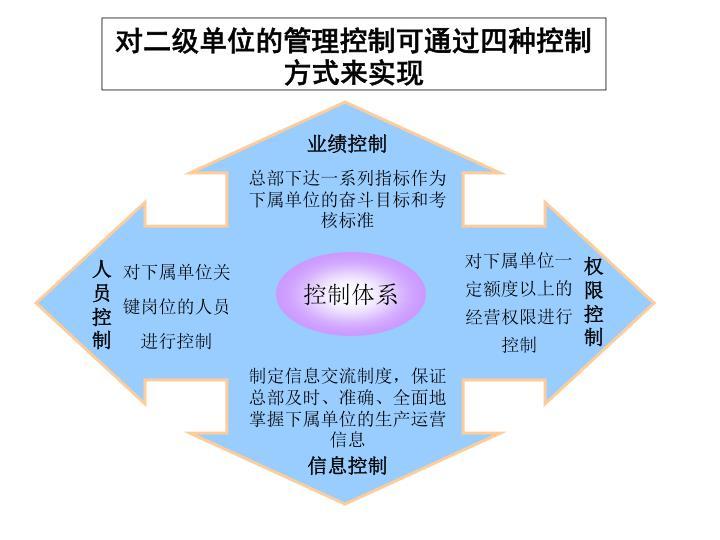 对二级单位的管理控制可通过四种控制方式来实现
