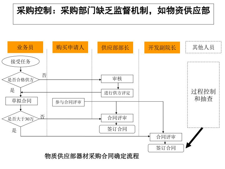 采购控制:采购部门缺乏监督机制,如物资供应部