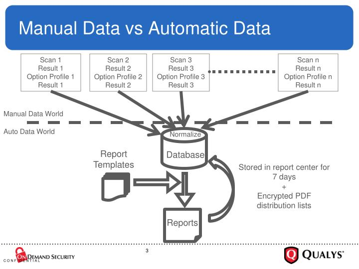 Manual Data vs Automatic Data
