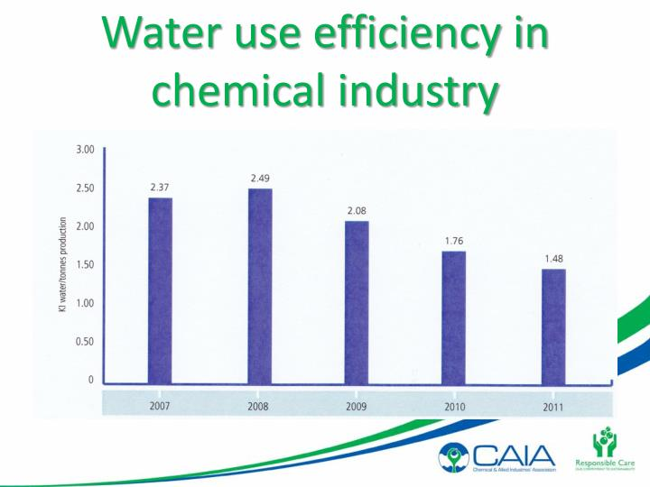 Water use efficiency in chemical industry