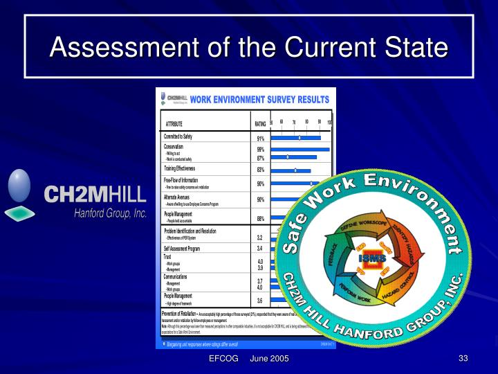 Assessment of the Current State