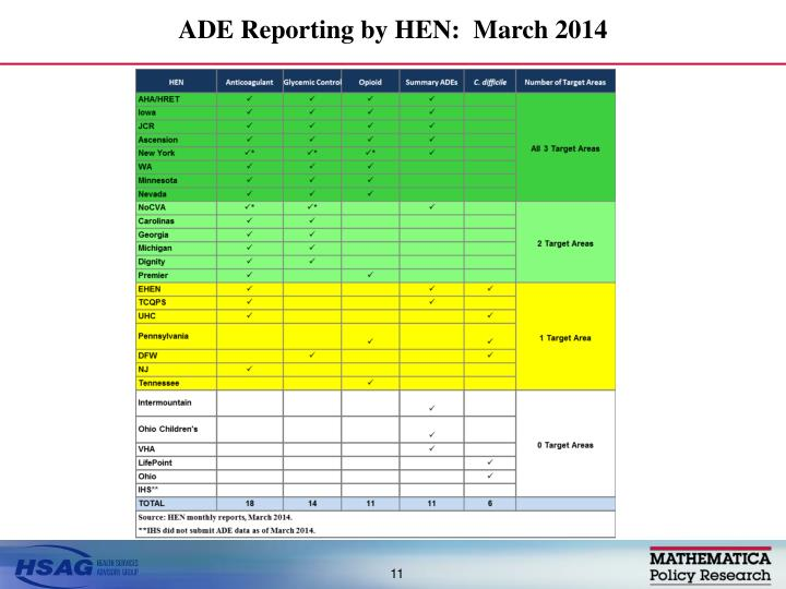 ADE Reporting by HEN:  March 2014