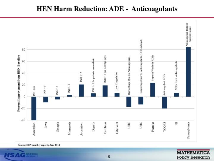 HEN Harm Reduction: ADE -  Anticoagulants