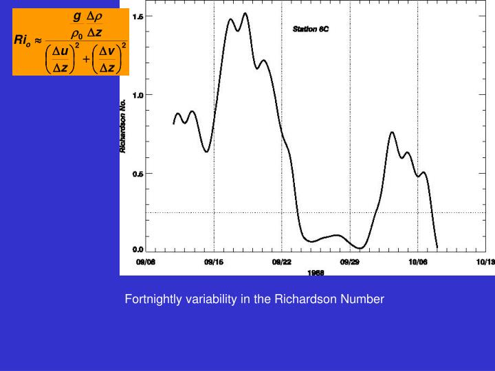 Fortnightly variability in the Richardson Number