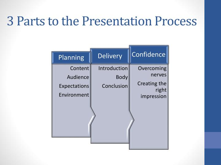 3 Parts to the Presentation Process