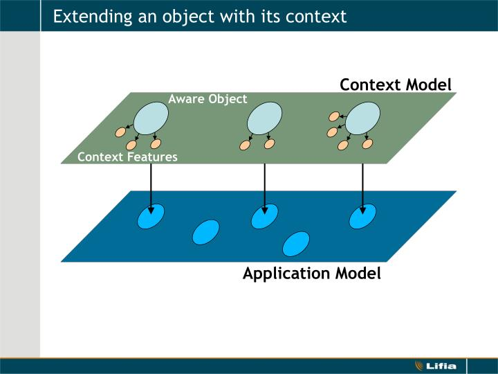 Extending an object with its context