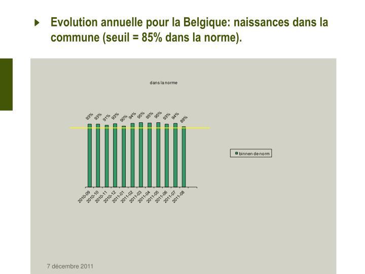 Evolution annuelle pour la Belgique: naissances dans la commune (seuil = 85% dans la norme).