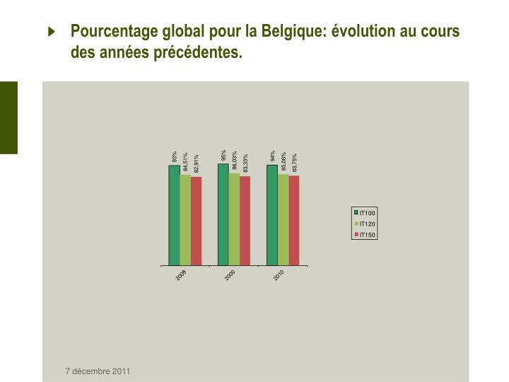 Pourcentage global pour la Belgique: évolution au cours des années précédentes.