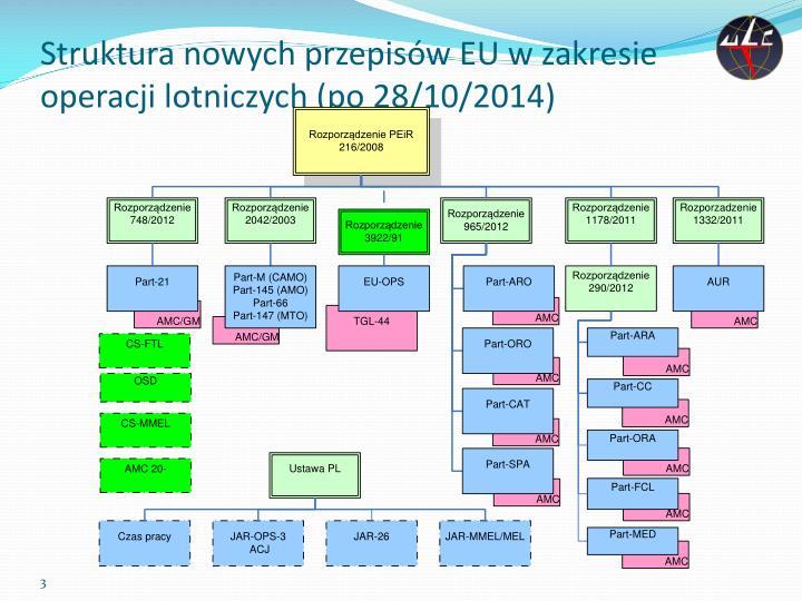 Struktura nowych przepisów EU w zakresie operacji lotniczych (po 28/10/2014)