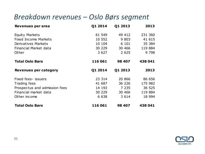 Breakdown revenues – Oslo Børs segment