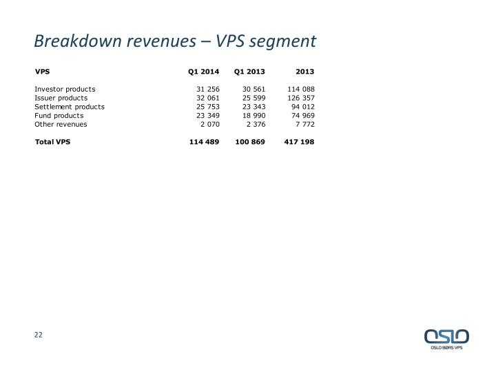 Breakdown revenues – VPS segment