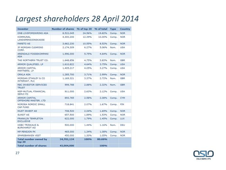 Largest shareholders 28 April 2014