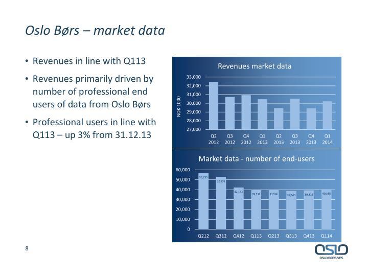 Oslo Børs – market data