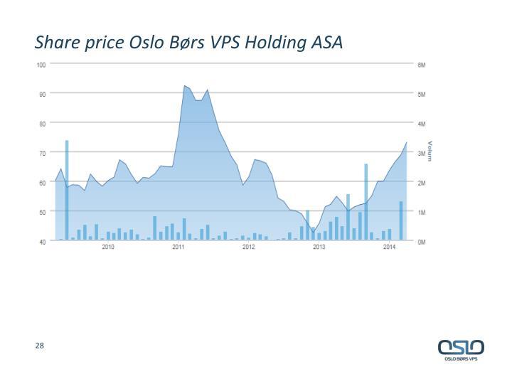 Share price Oslo Børs VPS Holding ASA