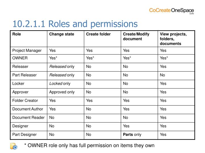 10.2.1.1 Roles and permissions