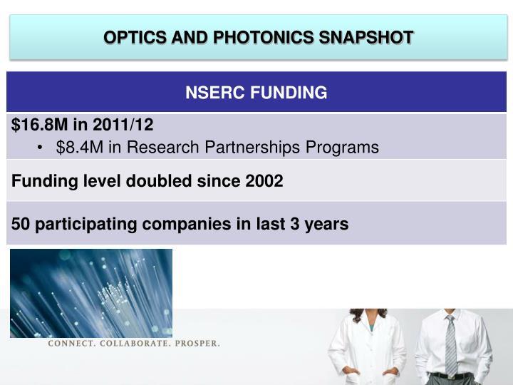 Optics and Photonics Snapshot