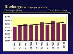 discharges average per quarter discharges bars trend black line