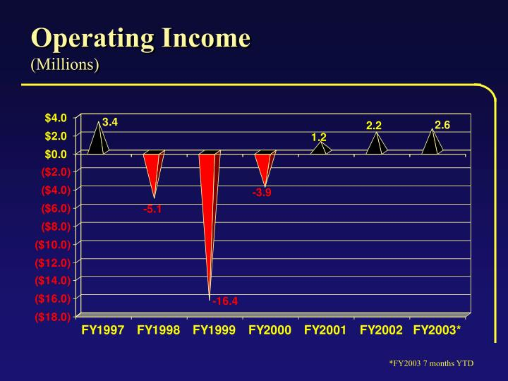 Operating Income