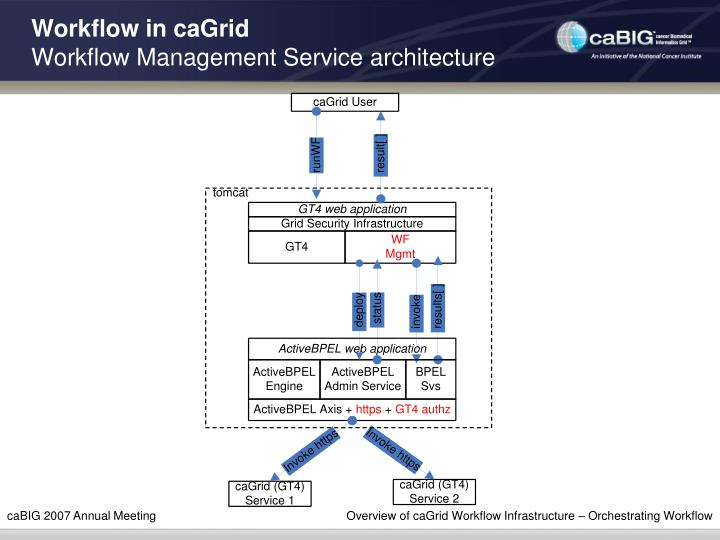 Workflow in caGrid
