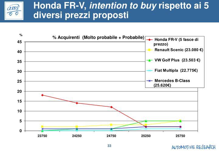 Honda FR-V,