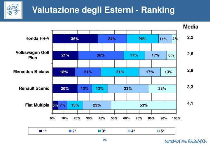 Valutazione degli Esterni - Ranking