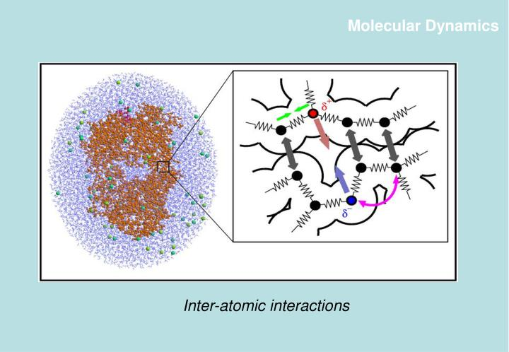 Inter-atomic interactions