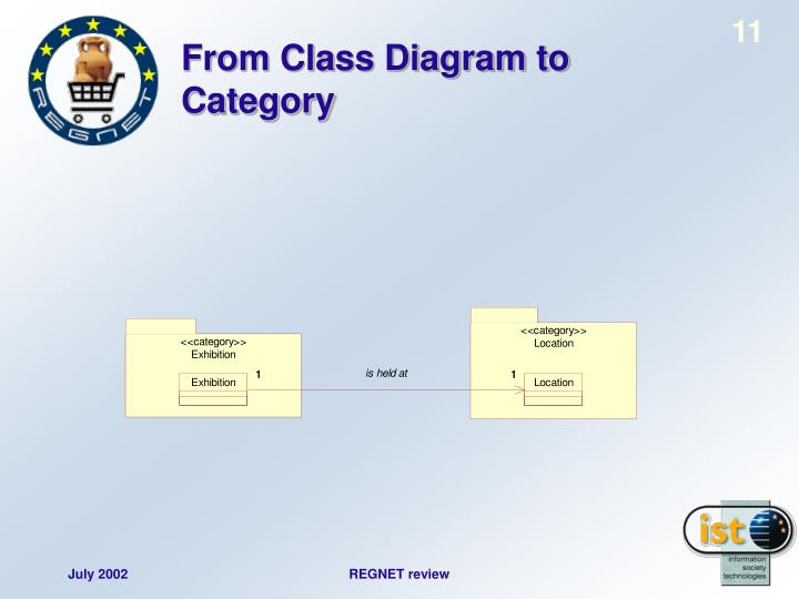 From Class Diagram to Category