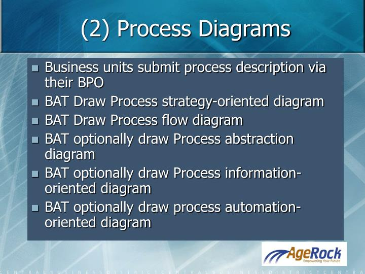 (2) Process Diagrams