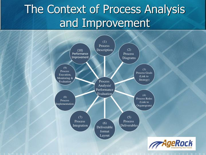 The Context of Process Analysis and Improvement