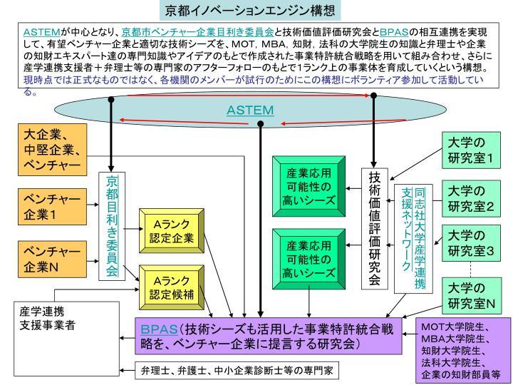 京都イノベーションエンジン構想