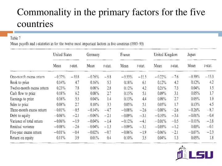 Commonality in the primary factors for the five countries