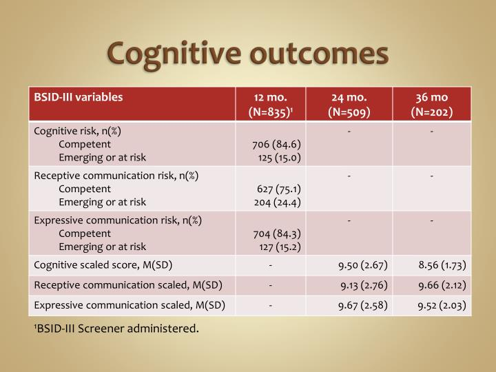 Cognitive outcomes
