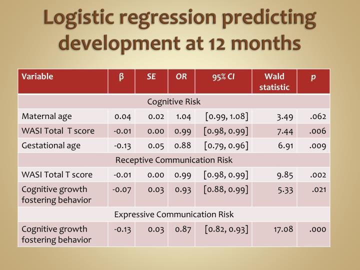 Logistic regression predicting development at 12 months