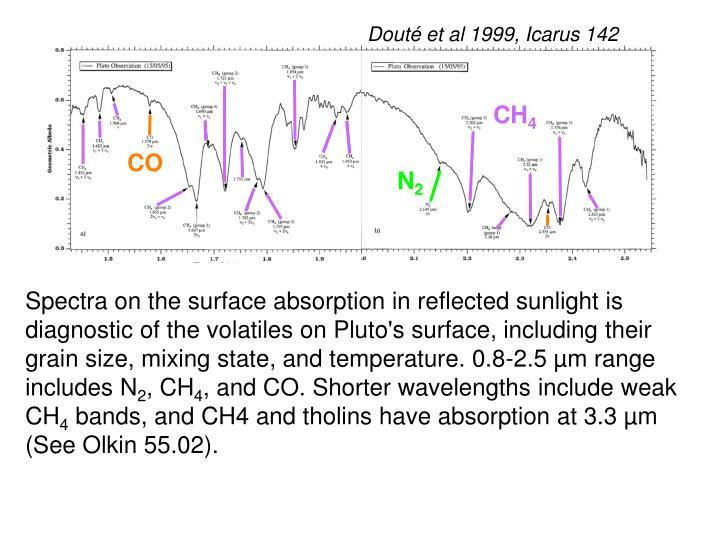 Douté et al 1999, Icarus 142